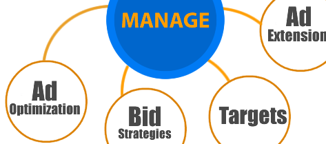 Manage every aspect of your Campaigns